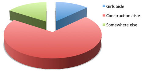 Pie-chart of our LEGO Friends survey results